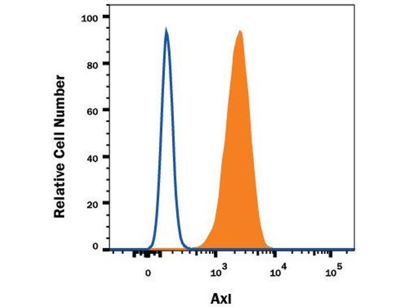 Flow Cytometry (FACS) image for anti-AXL Antikörper (AXL Receptor tyrosine Kinase) (AA 19-445) (ABIN4899408)