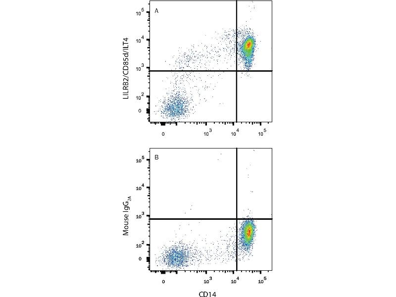 Flow Cytometry (FACS) image for anti-Leukocyte Immunoglobulin-Like Receptor, Subfamily B (With TM and ITIM Domains), Member 2 (LILRB2) (AA 24-458) antibody (ABIN4899828)