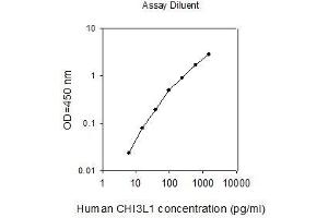 Image no. 1 for Chitinase 3-Like 1 (Cartilage Glycoprotein-39) (CHI3L1) ELISA Kit (ABIN2702910)