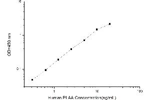 Image no. 2 for Phospholipase A2-Activating Protein (PLAA) ELISA Kit (ABIN1116465)