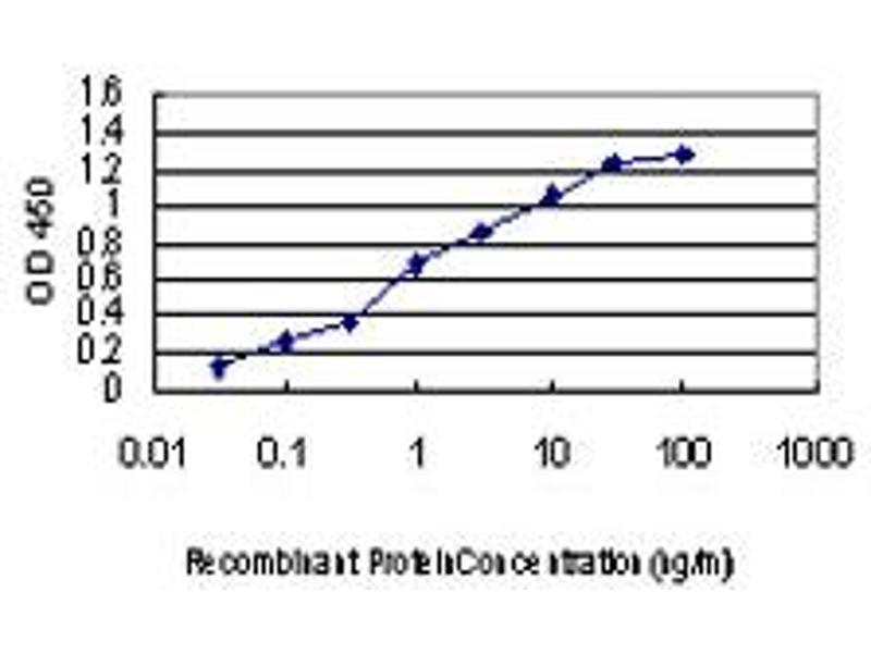 ELISA image for anti-P21-Activated Kinase 1 (PAK1) (AA 191-280), (partial) antibody (ABIN562102)