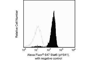 Flow Cytometry (FACS) image for anti-Signal Transducer and Activator of Transcription 6, Interleukin-4 Induced (STAT6) (pTyr641) antibody (Alexa Fluor 647) (ABIN1177230)
