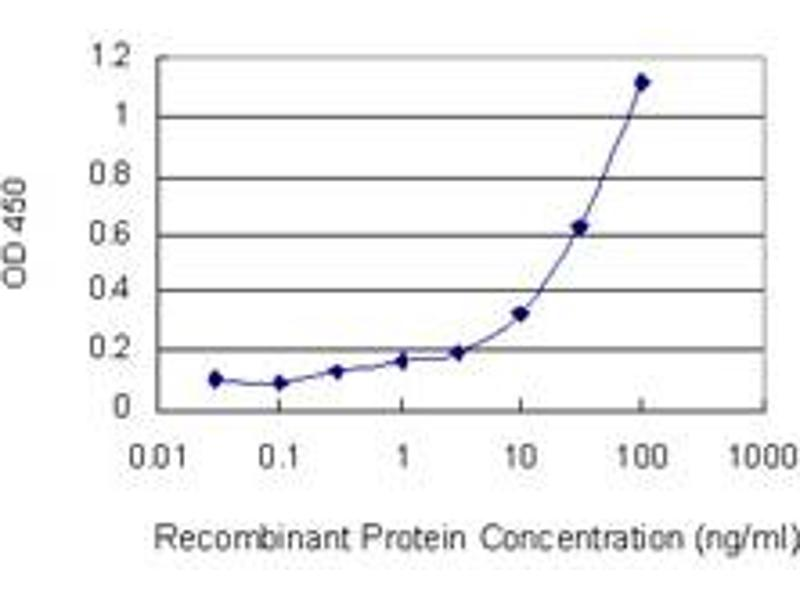 ELISA image for anti-Dynactin 1 (DCTN1) (AA 1-198), (full length) antibody (ABIN560578)