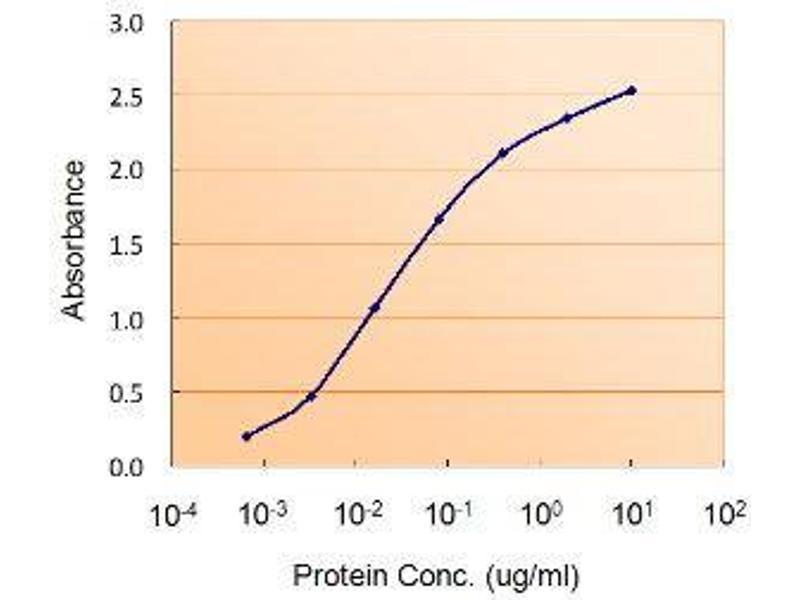 ELISA image for Diacylglycerol O-Acyltransferase 2 (DGAT2) peptide (ABIN369303)