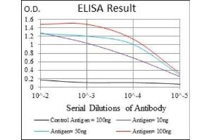 ELISA image for anti-CD25 antibody (Interleukin 2 Receptor, alpha) (ABIN4291000)