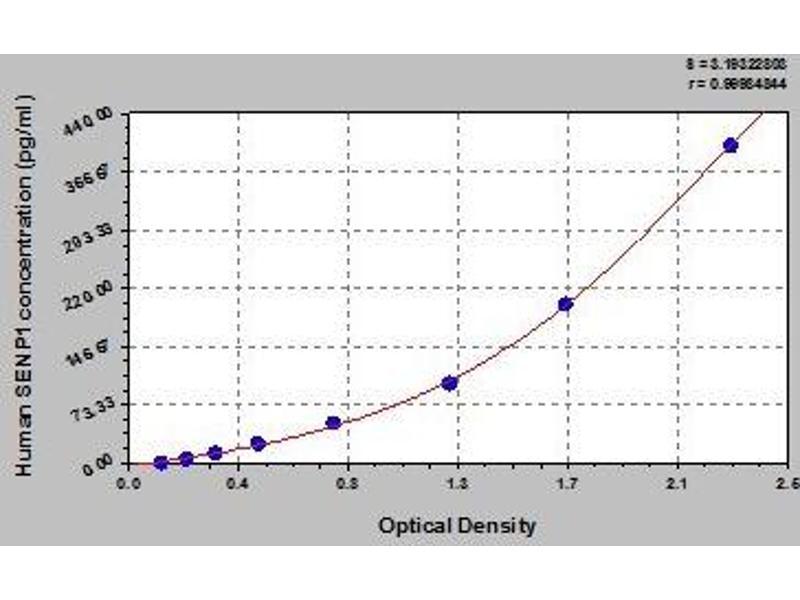 SUMO1/sentrin Specific Peptidase 1 (SENP1) ELISA Kit