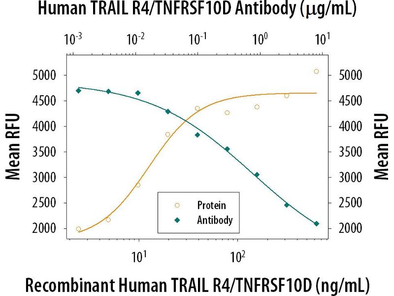 Neutralization (Neut) image for anti-Tumor Necrosis Factor Receptor Superfamily, Member 10d, Decoy with Truncated Death Domain (TNFRSF10D) (AA 56-211) antibody (ABIN4900417)