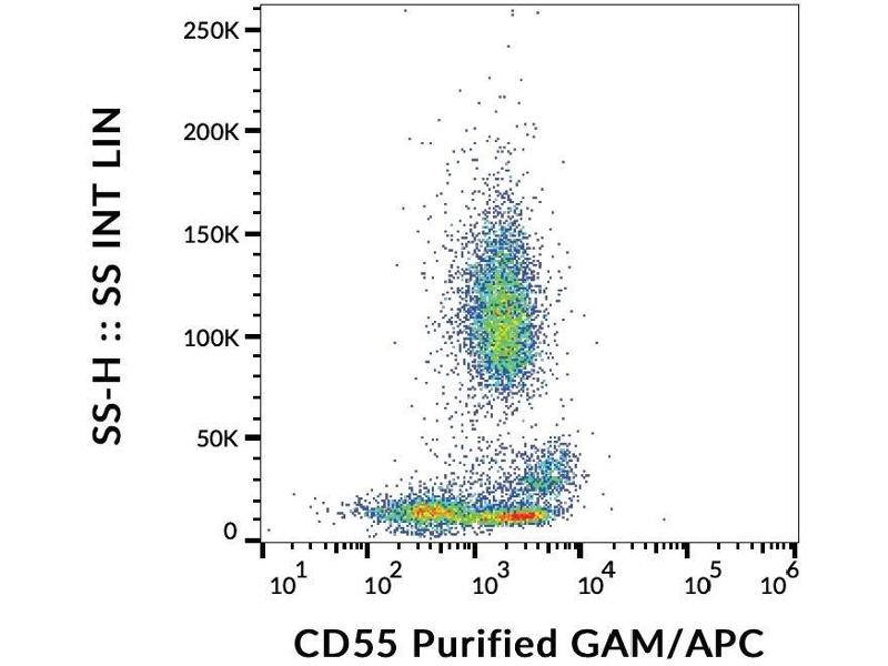 Flow Cytometry (FACS) image for anti-Complement Decay-Accelerating Factor (CD55) antibody (ABIN94183)