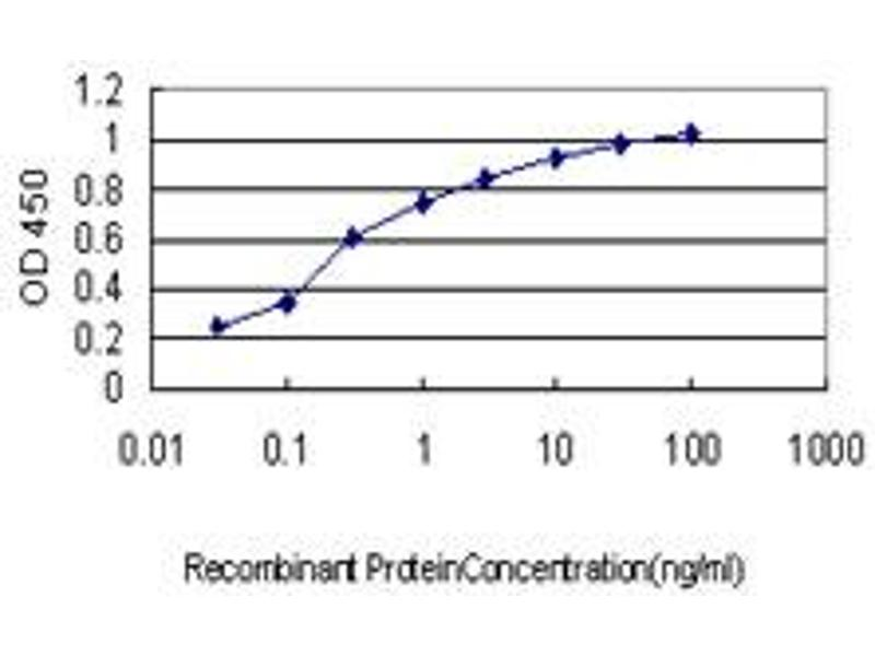 ELISA image for anti-EPH Receptor A2 antibody (EPHA2) (AA 204-326) (ABIN560713)
