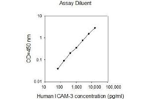 Image no. 1 for Intercellular Adhesion Molecule 3 (ICAM3) ELISA Kit (ABIN625307)