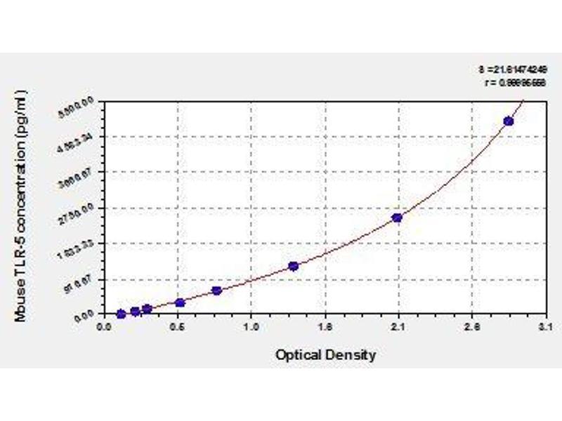 Toll-Like Receptor 5 (TLR5) ELISA Kit