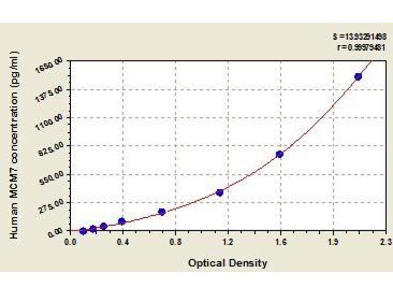Minichromosome Maintenance Complex Component 7 (MCM7) ELISA Kit