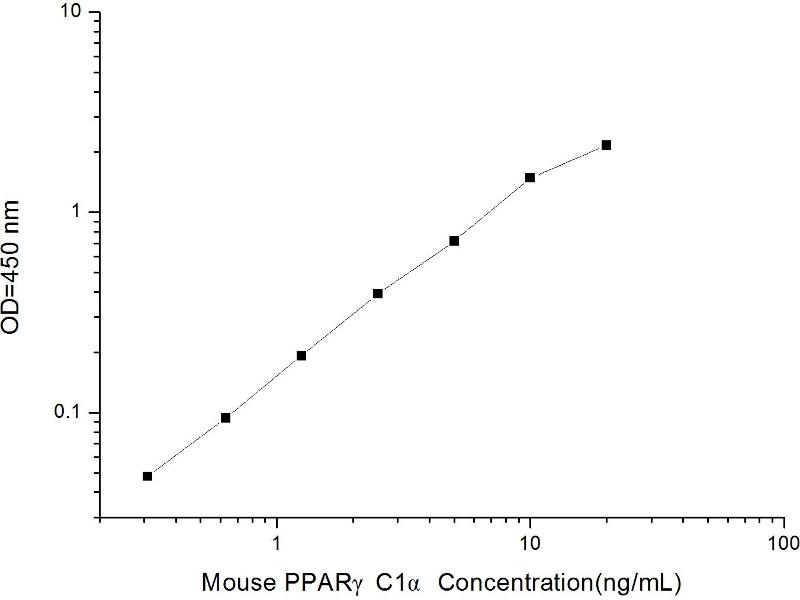 Peroxisome Proliferator-Activated Receptor Gamma, Coactivator 1 alpha (PPARGC1A) ELISA Kit