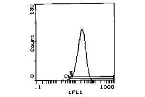 Flow Cytometry (FACS) image for anti-Integrin alpha 4 (ITGA4) antibody (ABIN114223)