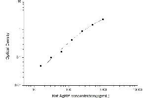Image no. 1 for Agouti Related Protein Homolog (Mouse) (AGRP) ELISA Kit (ABIN6963278)