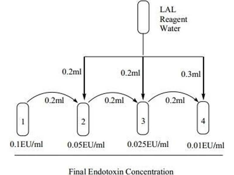 endotoxin assay method Method for determining endotoxin concentration download pdf info pretreating reagent, pretreatment method, assay with pretreated samples.