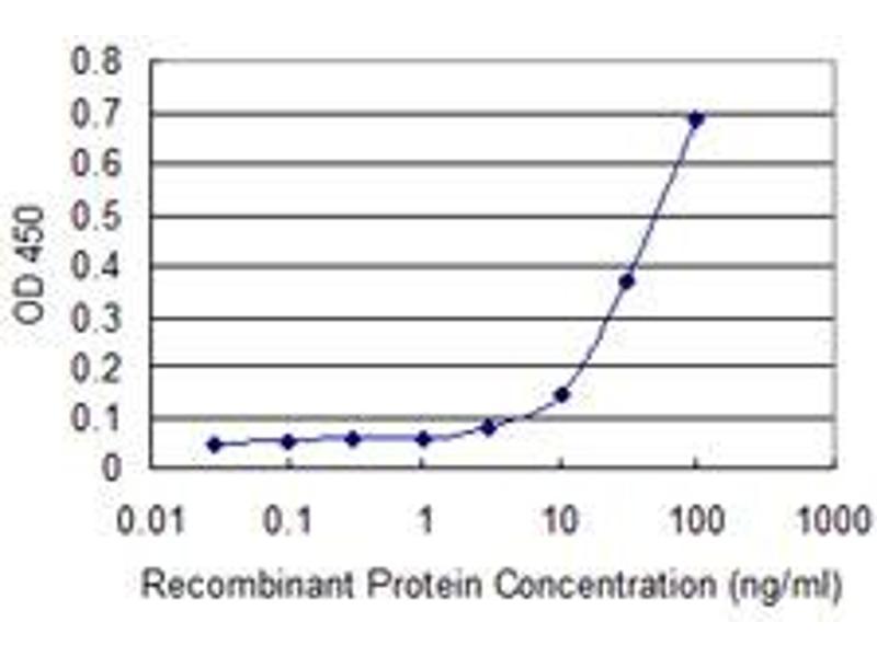 ELISA image for anti-KAT2B antibody (K(lysine) Acetyltransferase 2B) (AA 353-452) (ABIN522305)