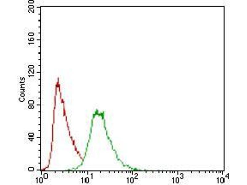 Flow Cytometry (FACS) image for anti-Paraoxonase 1 (PON1) (AA 20-155) antibody (ABIN1724909)
