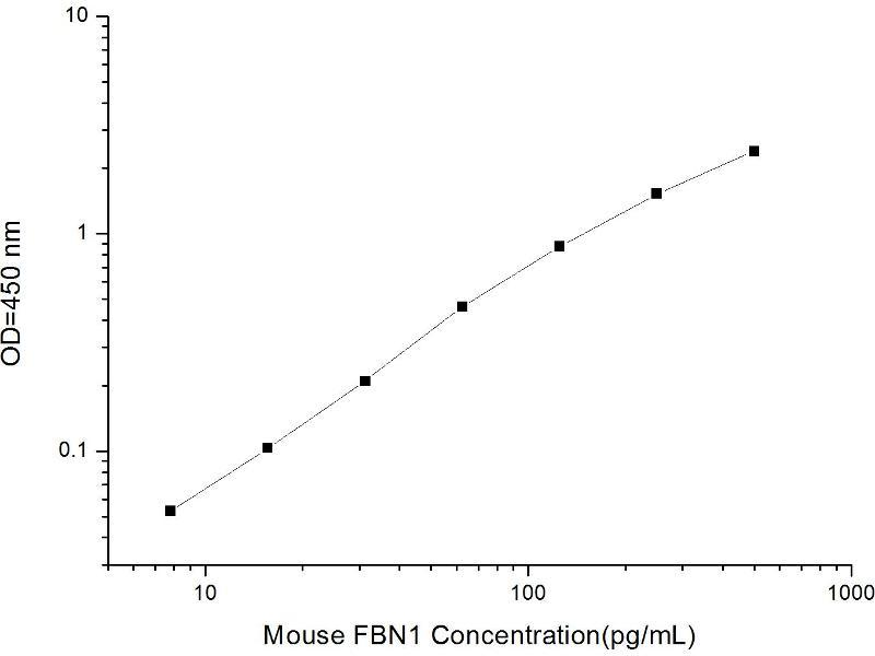 Fibrillin 1 (FBN1) ELISA Kit (2)