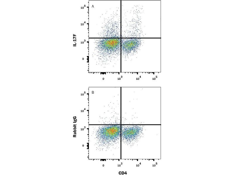 Flow Cytometry (FACS) image for anti-Interleukin 17F (IL17F) (AA 21-153) antibody (PE) (ABIN4896307)