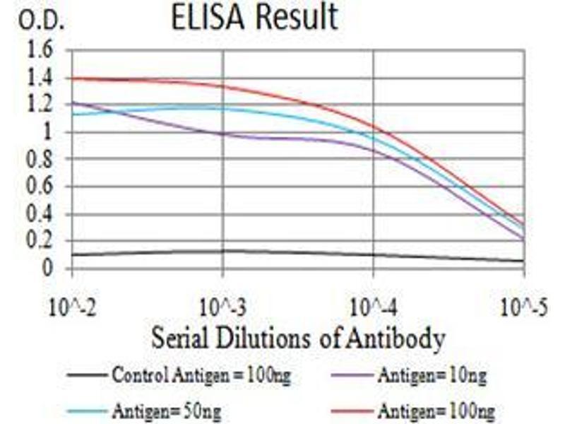 ELISA image for anti-PTPN6 antibody (Protein-tyrosine Phosphatase 1C) (AA 243-541) (ABIN5542363)
