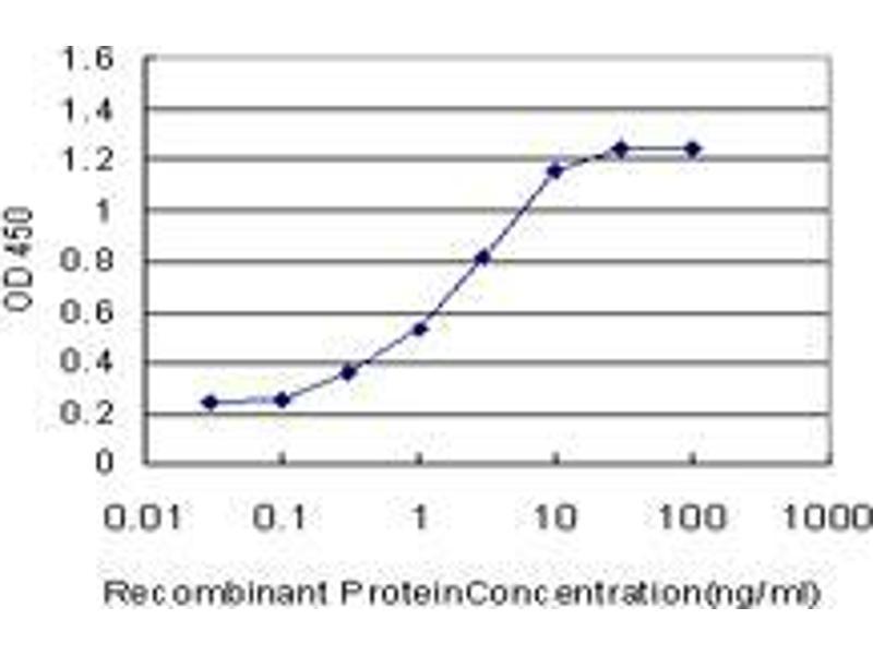 ELISA image for anti-Progesterone Receptor (PGR) (AA 1-111) antibody (ABIN393969)