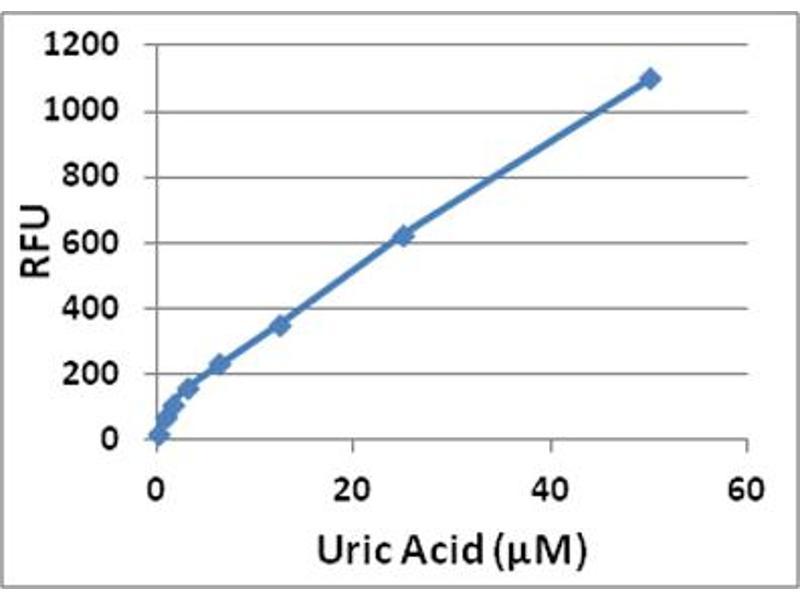 ELISA image for Uric Acid/Uricase Assay Kit (ABIN2345042)