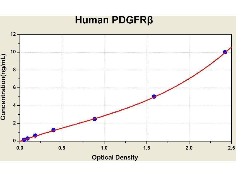 Platelet-Derived Growth Factor Receptor, beta Polypeptide (PDGFRB) ELISA Kit