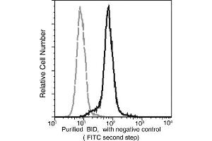 Flow Cytometry (FACS) image for anti-BH3 Interacting Domain Death Agonist (BID) (AA 1-195) antibody (ABIN1996893)