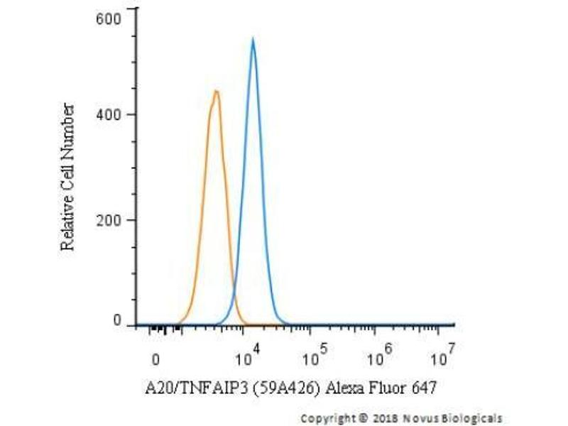 Flow Cytometry (FACS) image for anti-Tumor Necrosis Factor, alpha-Induced Protein 3 (TNFAIP3) (C-Term) antibody (ABIN4277015)