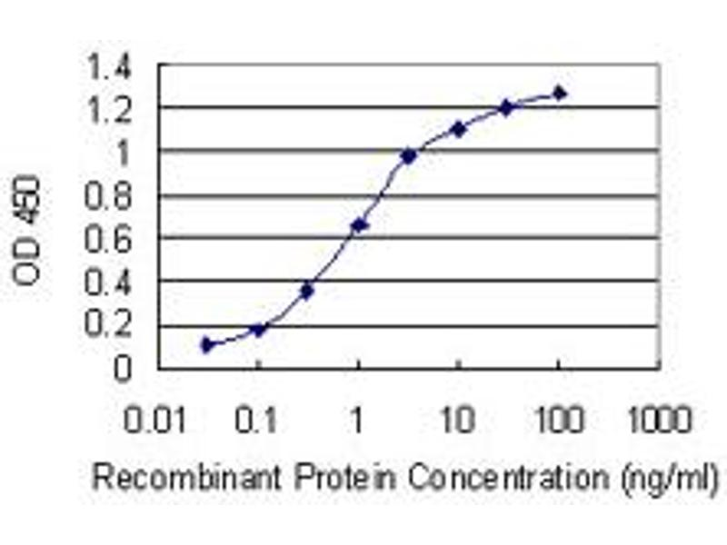 ELISA image for anti-STE20-Related Kinase Adaptor alpha (STRADA) (AA 251-346), (partial) antibody (ABIN530101)