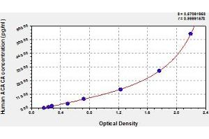 Image no. 1 for Acetyl-CoA Carboxylase alpha (ACACA) ELISA Kit (ABIN6976264)