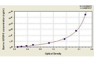 Image no. 1 for Insulin-Like Growth Factor Binding Protein 5 (IGFBP5) ELISA Kit (ABIN456865)
