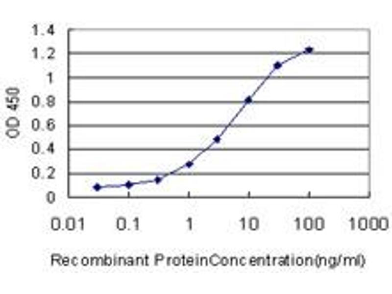 Image no. 1 for anti-Berardinelli-Seip Congenital Lipodystrophy 2 (Seipin) (BSCL2) (AA 259-357) antibody (ABIN1327202)