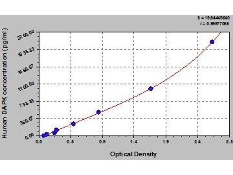 Death-Associated Protein Kinase 1 (DAPK1) ELISA Kit