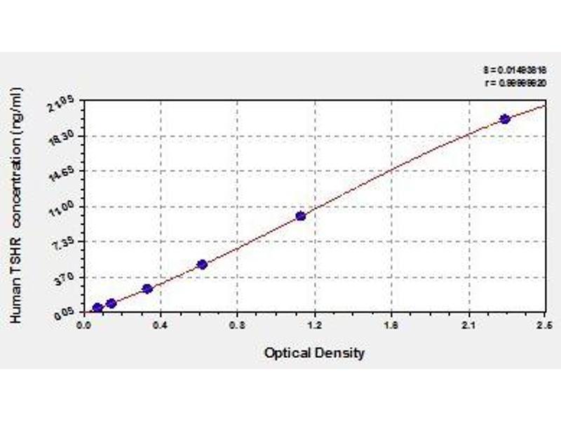 Thyroid Stimulating Hormone Receptor (TSHR) ELISA Kit