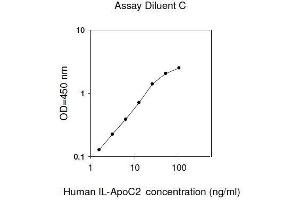Image no. 1 for Apolipoprotein C-II (APOC2) ELISA Kit (ABIN2702831)