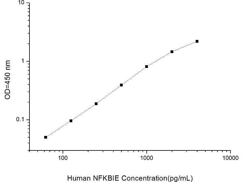 Nuclear Factor of kappa Light Polypeptide Gene Enhancer in B-Cells Inhibitor, epsilon (NFKBIE) ELISA Kit