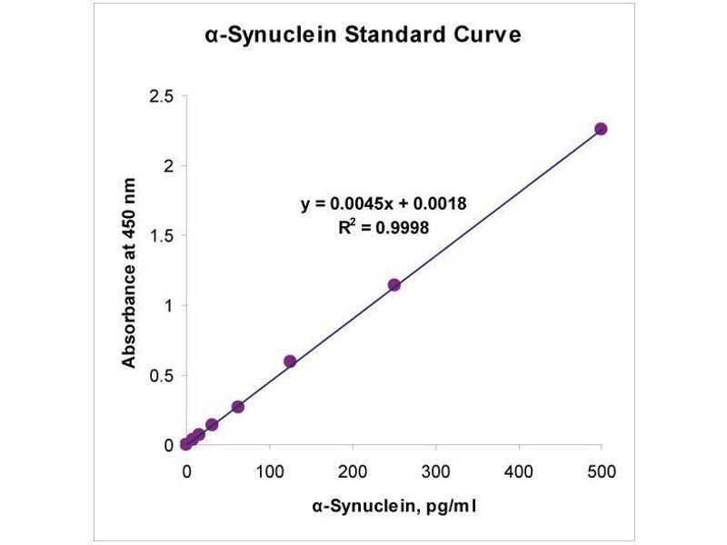Synuclein, alpha (SNCA) ELISA Kit