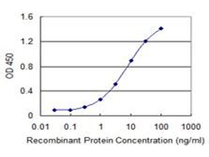 ELISA image for anti-TIN2 (TINF2) (AA 256-354), (partial) antibody (ABIN525685)