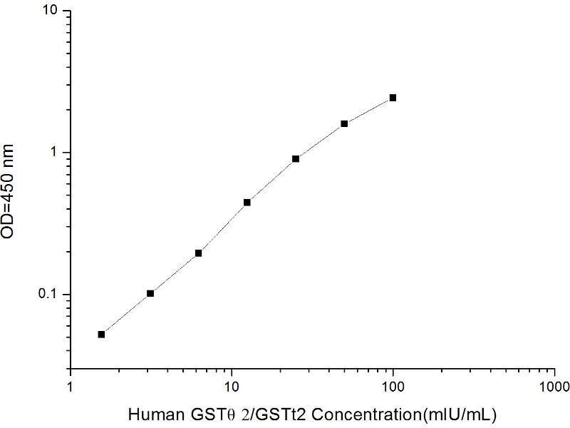 Glutathione S-Transferase theta 2 (GSTT2) ELISA Kit (2)