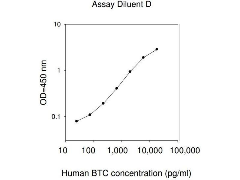 Betacellulin (BTC) ELISA Kit