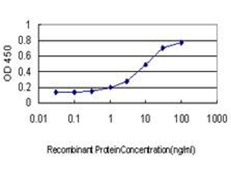 ELISA image for anti-Apolipoprotein M (APOM) (AA 23-188), (full length) antibody (ABIN565964)