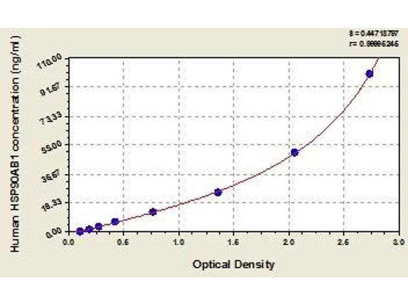 Heat Shock Protein 90kDa alpha (Cytosolic), Class B Member 1 (HSP90AB1) ELISA Kit