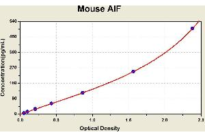 Image no. 1 for Apoptosis-Inducing Factor, Mitochondrion-Associated, 1 (AIFM1) ELISA Kit (ABIN1113549)