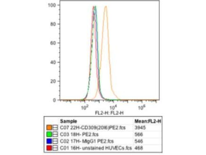 Flow Cytometry (FACS) image for anti-Kinase insert Domain Receptor (A Type III Receptor tyrosine Kinase) (KDR) antibody (ABIN449648)
