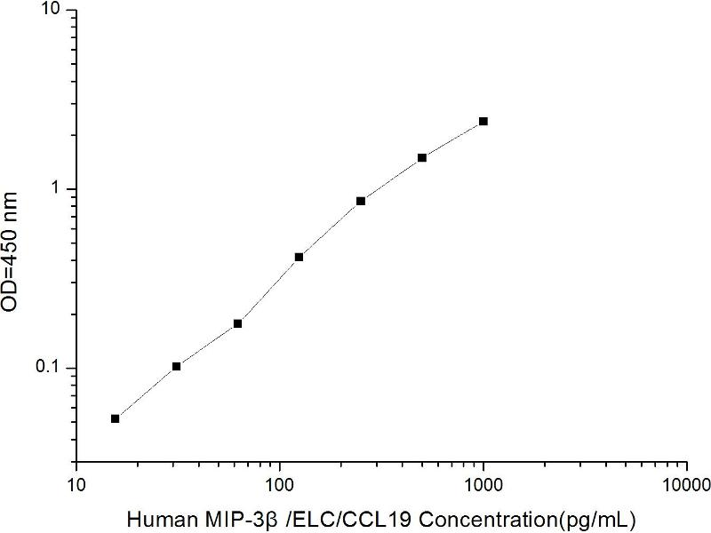 Chemokine (C-C Motif) Ligand 19 (CCL19) ELISA Kit (2)
