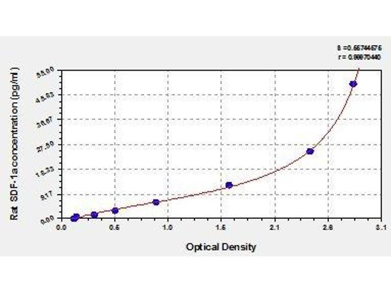 Chemokine (C-X-C Motif) Ligand 12 (CXCL12) ELISA Kit