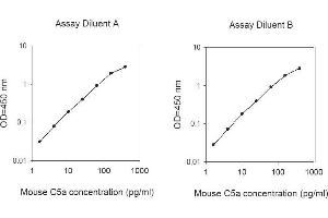 Image no. 1 for Complement Component 5a (C5a) ELISA Kit (ABIN1979368)