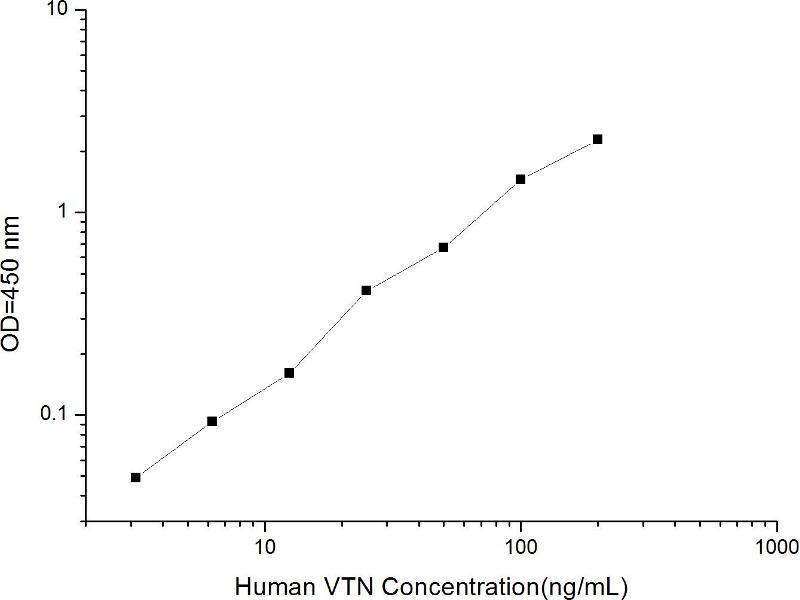 Vitronectin (VTN) ELISA Kit (2)
